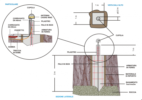 Figure 3 – Project design of monumentation for the SUSE GNSS station at the ED06 station site